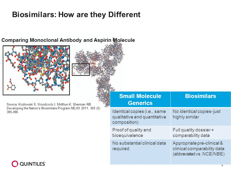 4 Biosimilars: How are they Different Source: Kozlowski S, Woodcock J, Midthun K, Sherman RB.