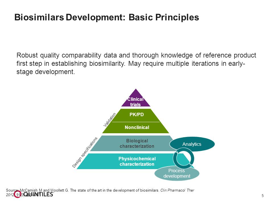 5 Biosimilars Development: Basic Principles Robust quality comparability data and thorough knowledge of reference product first step in establishing biosimilarity.