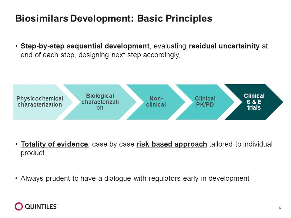 6 Biosimilars Development: Basic Principles Step-by-step sequential development, evaluating residual uncertainity at end of each step, designing next step accordingly, Totality of evidence, case by case risk based approach tailored to individual product Always prudent to have a dialogue with regulators early in development Physicochemical characterization Biological characterizati on Non- clinical Clinical PK/PD Clinical S & E trials