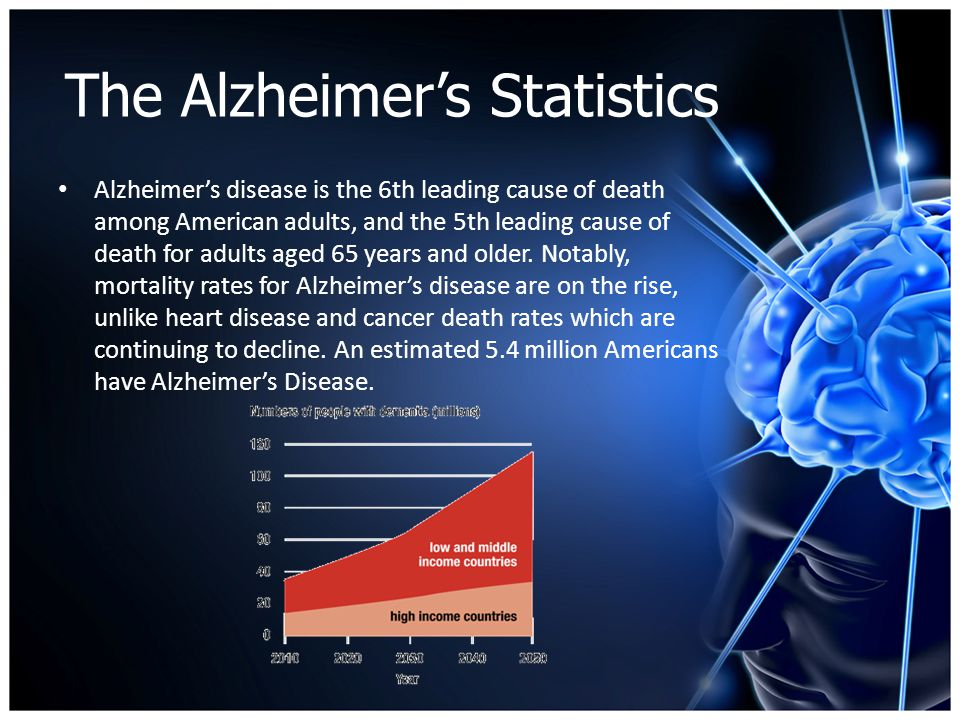 B A D C 5 10 15 0 20 25 10,000's Congestive Heart Failure DiabetesCancer Alzheimer's Disease Yearly Cost per patient of Select Medical Conditions