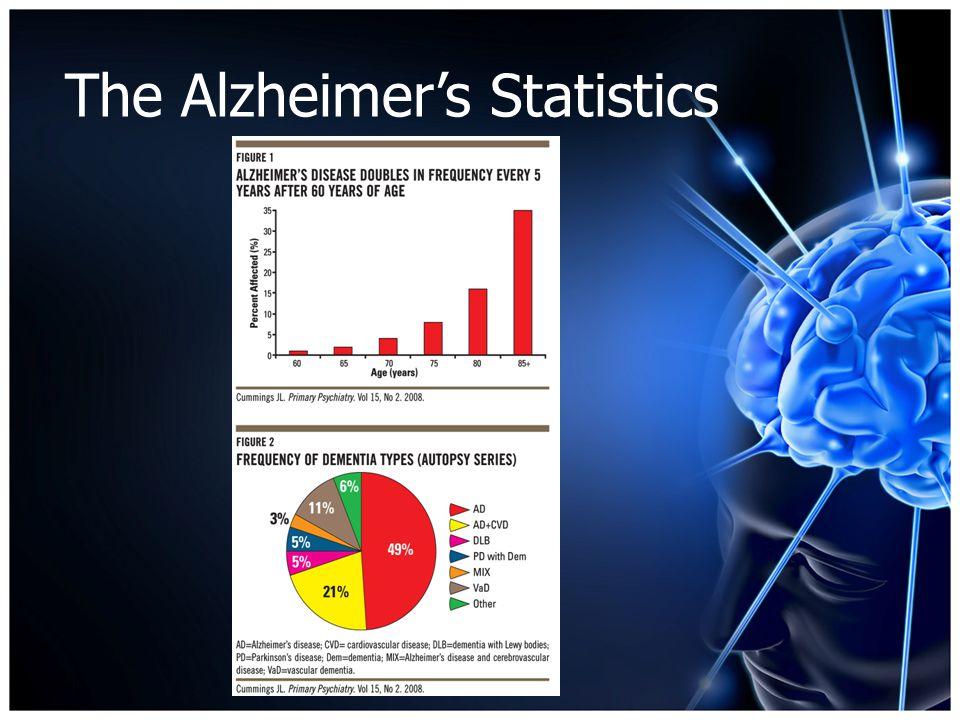 The Alzheimer's Statistics