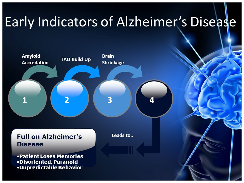 Amyloid Accredation (5-20 Years) Alzheimer's Disease Three Significant Symptoms AA Found VIA PET Scan TAU Buildup found VIA Spinal Tap Brain Shrinkage Found VIA MRI Early Indicators: The Technology TAU Buildup (1-5 years) Brain Shrinkage (1-3 years) Protein fragment in center That builds new memories.