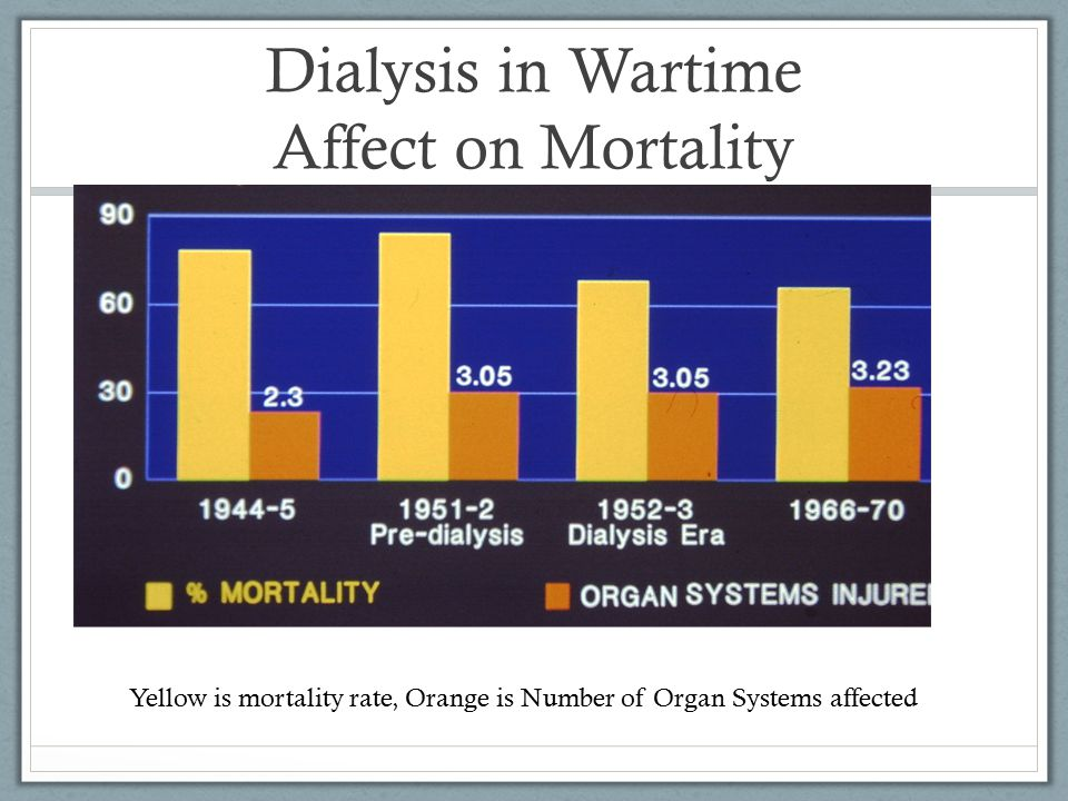Dialysis in Wartime Affect on Mortality Yellow is mortality rate, Orange is Number of Organ Systems affected