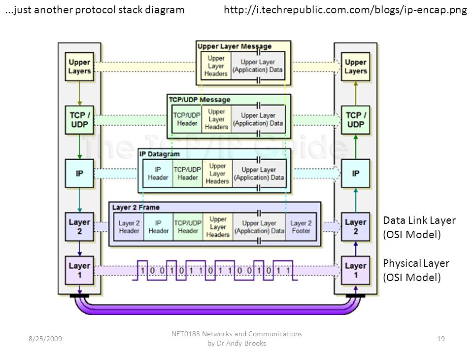 NET0183 Networks and Communications by Dr Andy Brooks 19 http://i.techrepublic.com.com/blogs/ip-encap.png Data Link Layer (OSI Model) Physical Layer (OSI Model)...just another protocol stack diagram