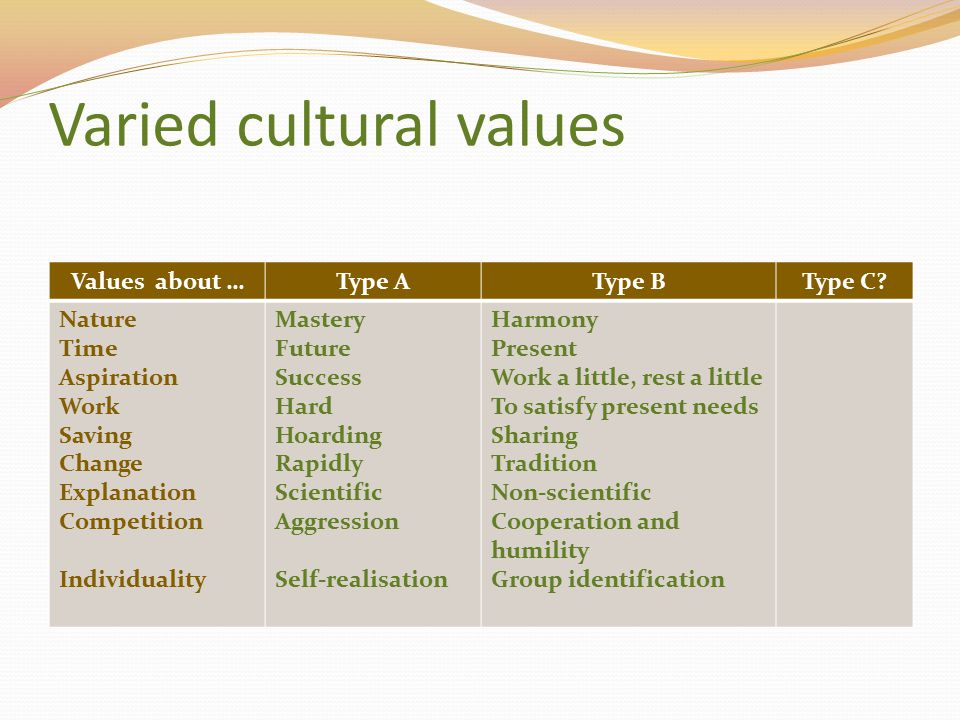 Varied cultural values Values about …Type AType BType C? Nature Time Aspiration Work Saving Change Explanation Competition Individuality Mastery Futur