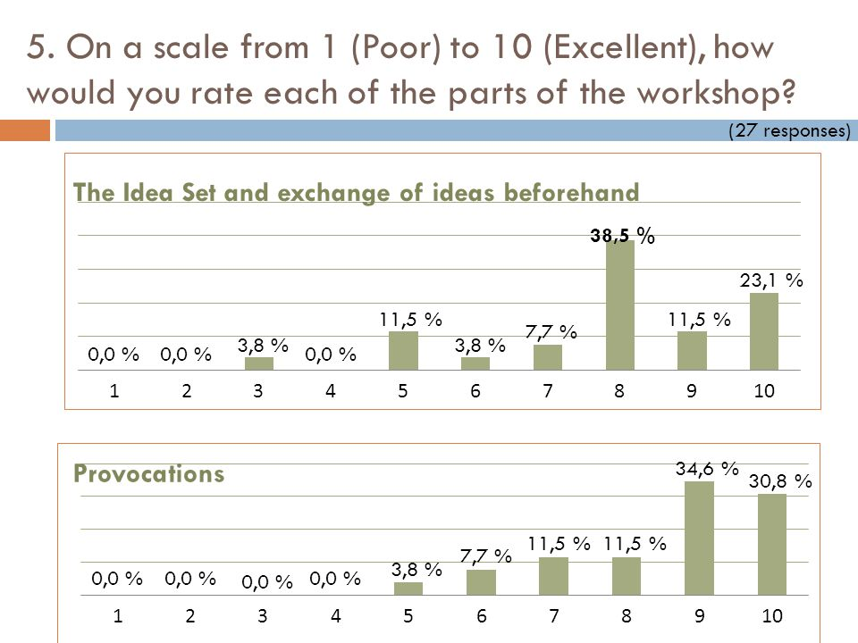5. On a scale from 1 (Poor) to 10 (Excellent), how would you rate each of the parts of the workshop? The Idea Set and exchange of ideas beforehand Pro