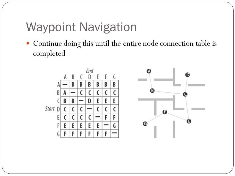 Waypoint Navigation Continue doing this until the entire node connection table is completed