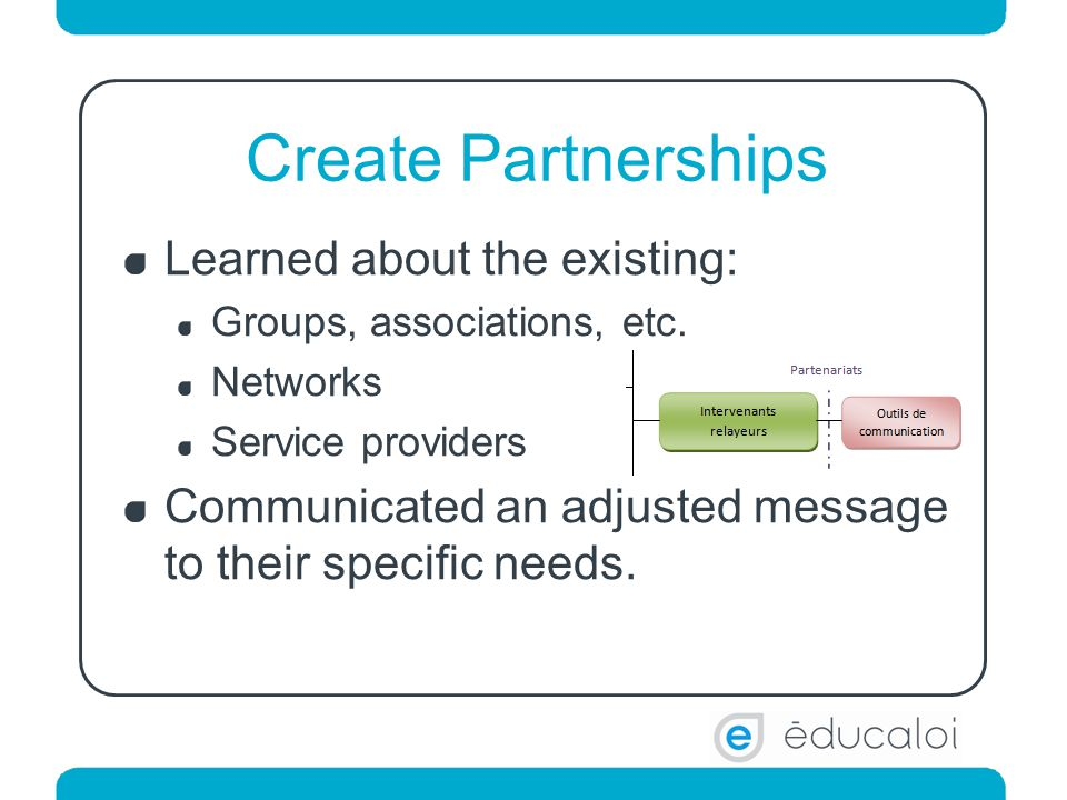 Create Partnerships Learned about the existing: Groups, associations, etc.
