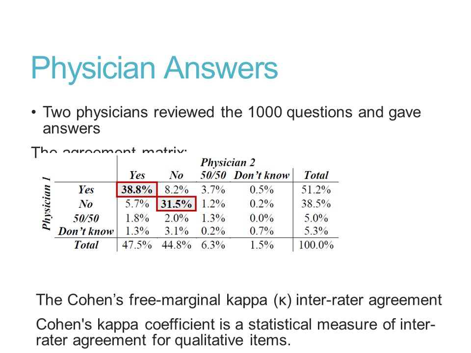 Physician Answers Two physicians reviewed the 1000 questions and gave answers The agreement matrix: The Cohen's free-marginal kappa (κ) inter-rater agreement Cohen s kappa coefficient is a statistical measure of inter- rater agreement for qualitative items.