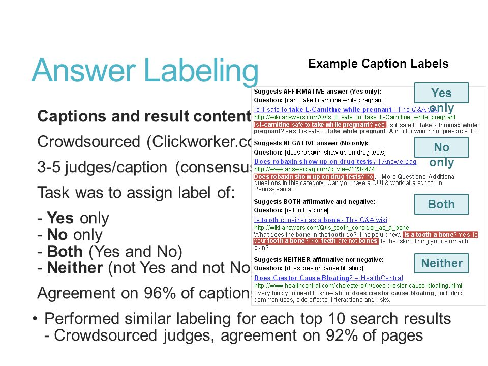Answer Labeling Captions and result content Crowdsourced (Clickworker.com) 3-5 judges/caption (consensus) Task was to assign label of: - Yes only - No only - Both (Yes and No) - Neither (not Yes and not No) Agreement on 96% of captions Performed similar labeling for each top 10 search results - Crowdsourced judges, agreement on 92% of pages Yes only No only Both Neither Example Caption Labels