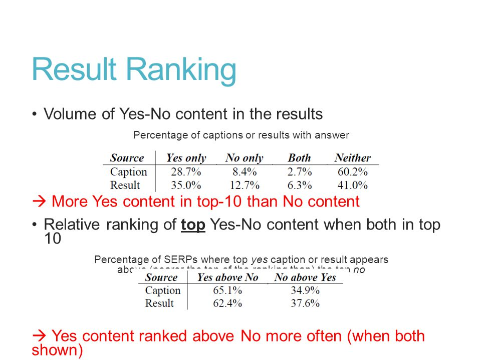 Result Ranking Volume of Yes-No content in the results Percentage of captions or results with answer  More Yes content in top-10 than No content Relative ranking of top Yes-No content when both in top 10 Percentage of SERPs where top yes caption or result appears above (nearer the top of the ranking than) the top no  Yes content ranked above No more often (when both shown)