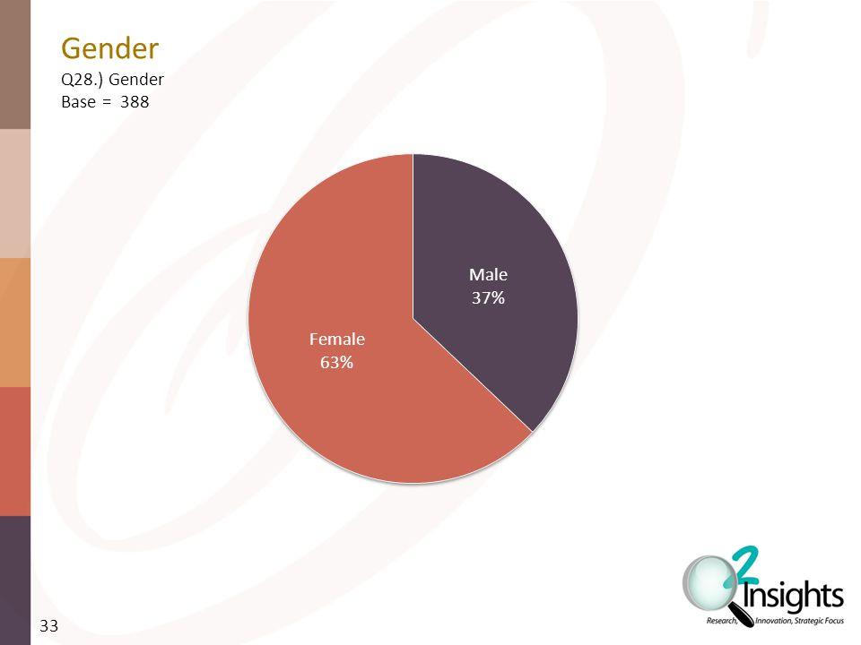 Gender Q28.) Gender Base = 388 33