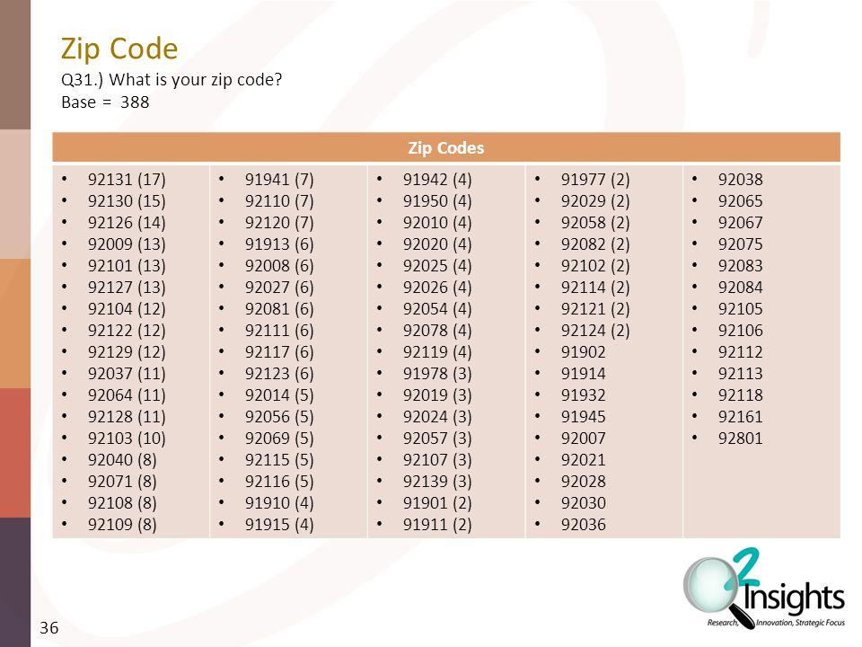 Zip Code Q31.) What is your zip code.