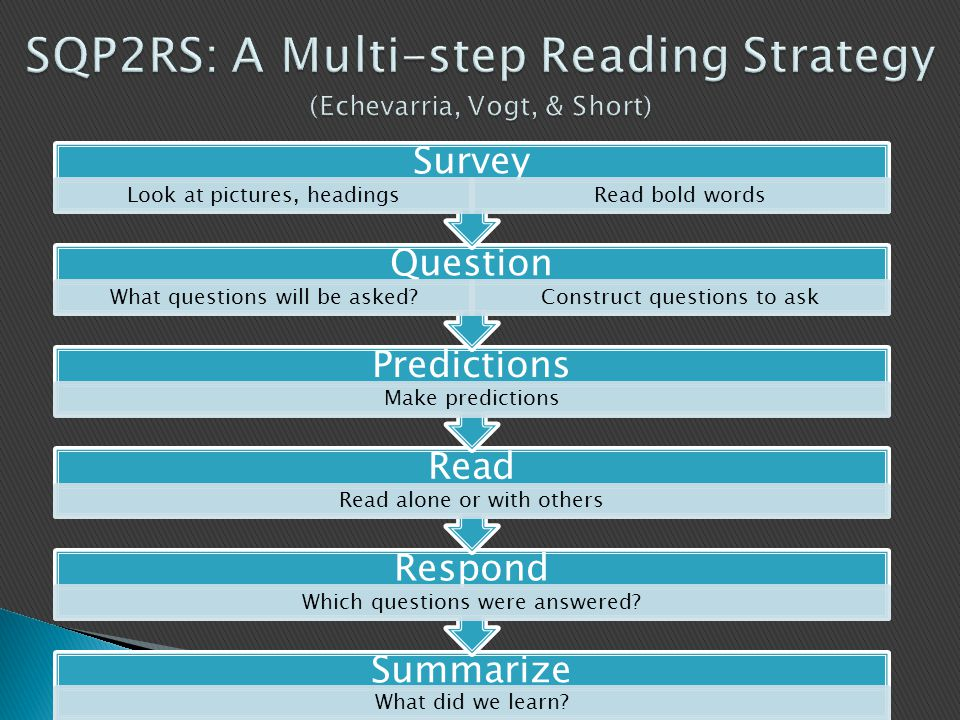 Summarize What did we learn? Respond Which questions were answered? Read Read alone or with others Predictions Make predictions Question What question