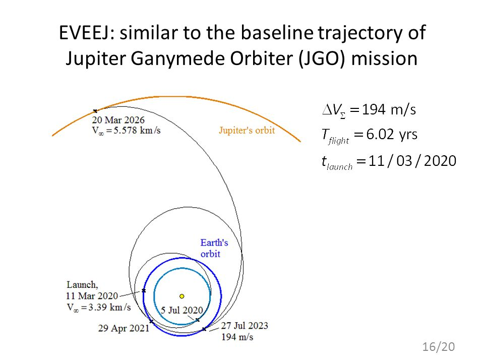 EVEEJ: similar to the baseline trajectory of Jupiter Ganymede Orbiter (JGO) mission 16/20
