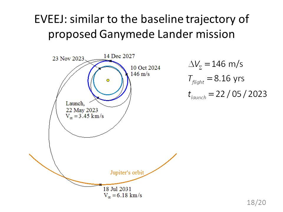 EVEEJ: similar to the baseline trajectory of proposed Ganymede Lander mission 18/20