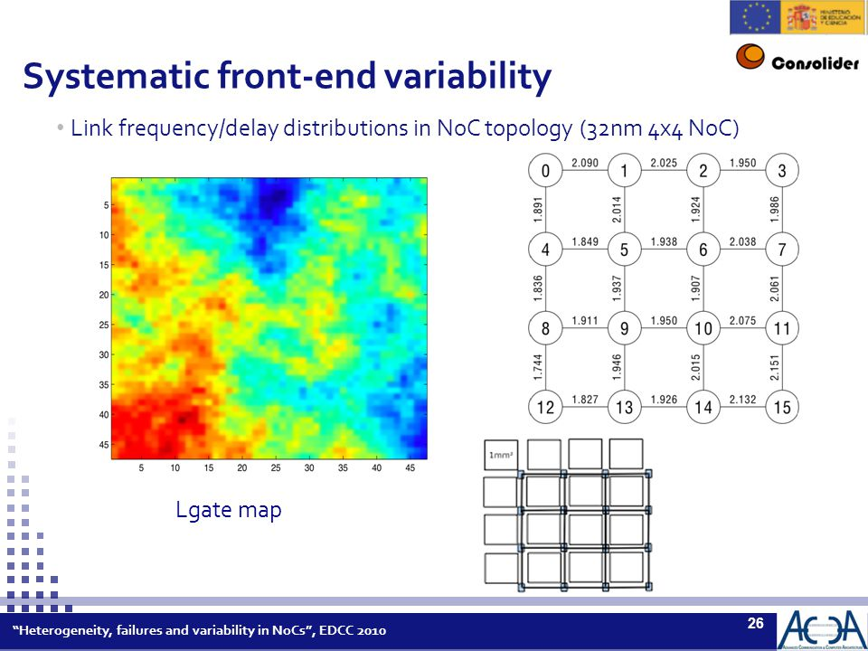 Heterogeneity, failures and variability in NoCs , EDCC 2010 26 Systematic front-end variability Link frequency/delay distributions in NoC topology (32nm 4x4 NoC) Lgate map