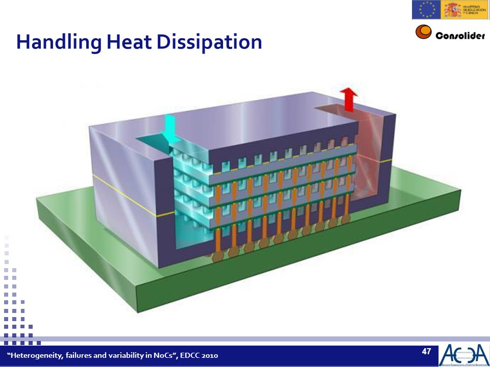 Heterogeneity, failures and variability in NoCs , EDCC 2010 47 Handling Heat Dissipation