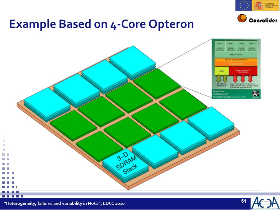 Heterogeneity, failures and variability in NoCs , EDCC 2010 51 Example Based on 4-Core Opteron