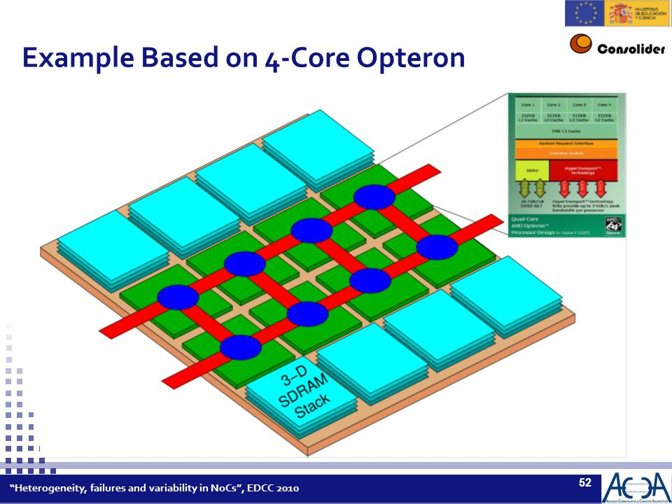 Heterogeneity, failures and variability in NoCs , EDCC 2010 52 Example Based on 4-Core Opteron