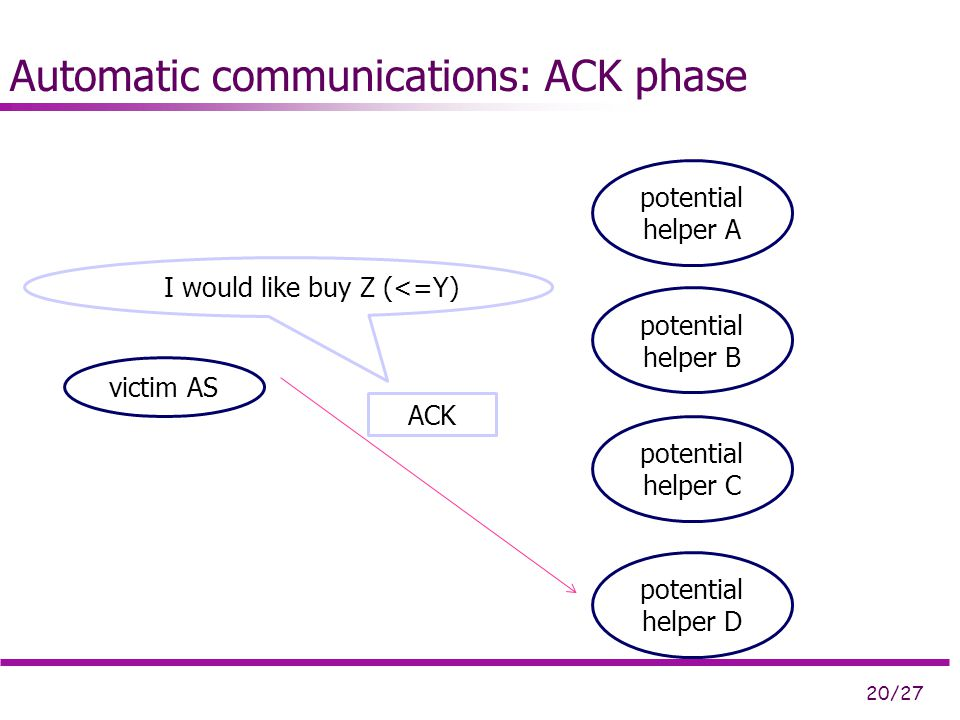 20/27 Automatic communications: ACK phase victim AS potential helper A potential helper D potential helper B potential helper C I would like buy Z (<=Y) ACK