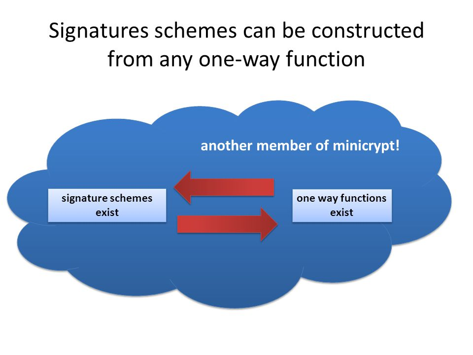Signatures schemes can be constructed from any one-way function signature schemes exist one way functions exist another member of minicrypt!