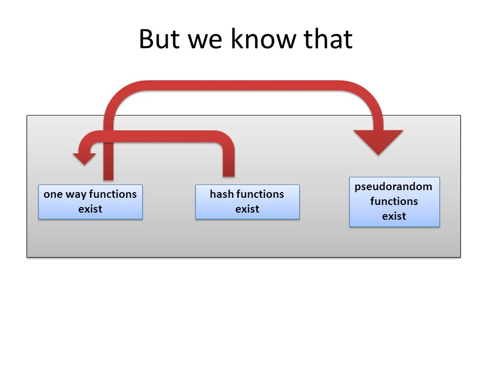 But we know that one way functions exist hash functions exist pseudorandom functions exist