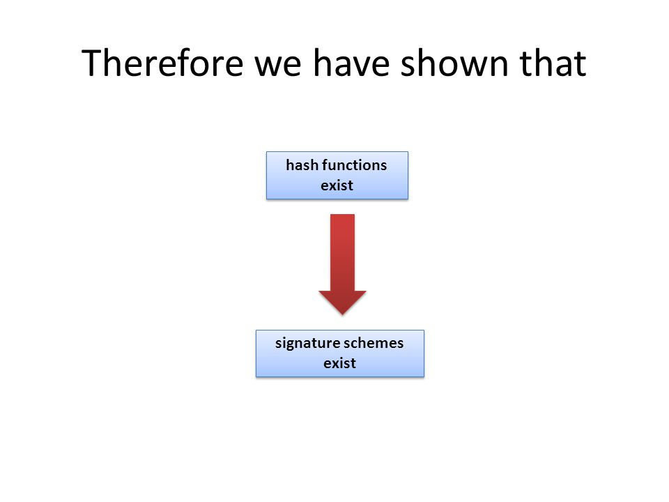 Therefore we have shown that signature schemes exist hash functions exist