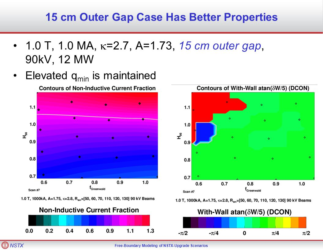 NSTX Free-Boundary Modeling of NSTX-Upgrade Scenarios 15 cm Outer Gap Case Has Better Properties 1.0 T, 1.0 MA,  =2.7, A=1.73, 15 cm outer gap, 90kV, 12 MW Elevated q min is maintained