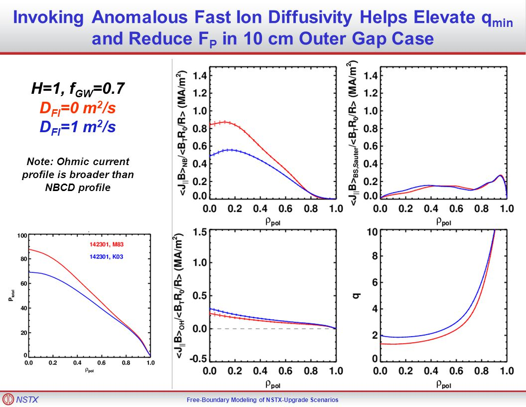 NSTX Free-Boundary Modeling of NSTX-Upgrade Scenarios Invoking Anomalous Fast Ion Diffusivity Helps Elevate q min and Reduce F P in 10 cm Outer Gap Case H=1, f GW =0.7 D FI =0 m 2 /s D FI =1 m 2 /s Note: Ohmic current profile is broader than NBCD profile