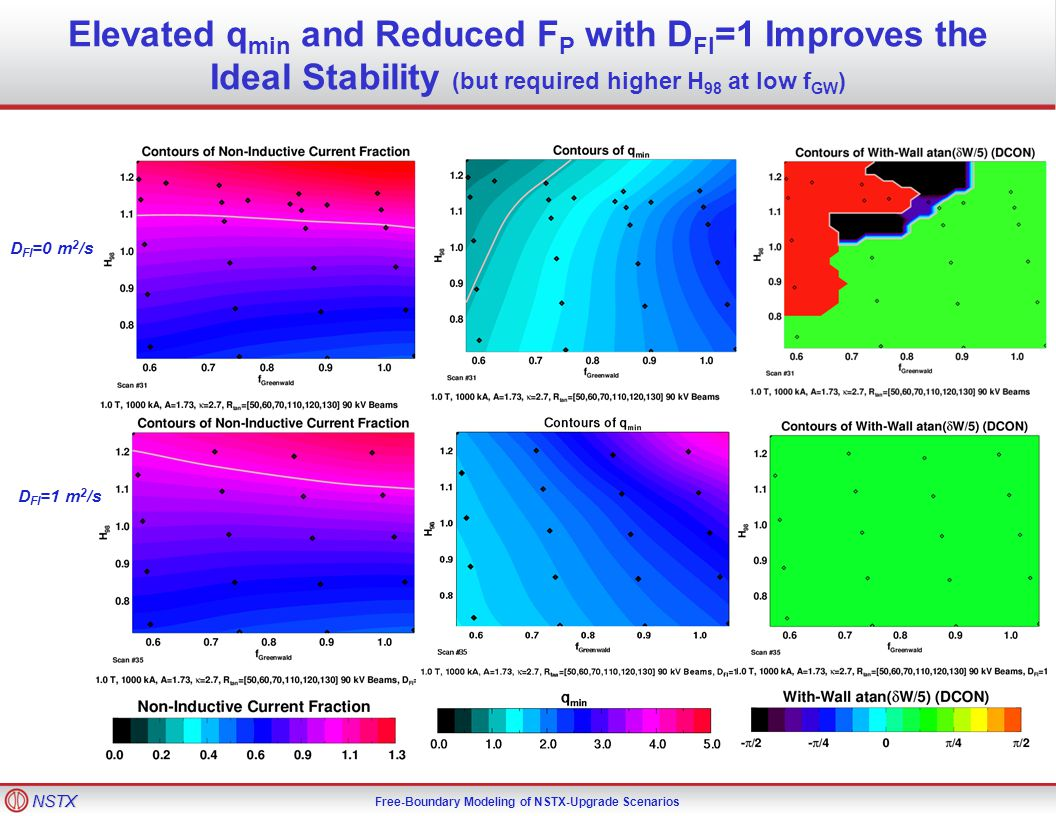 NSTX Free-Boundary Modeling of NSTX-Upgrade Scenarios Elevated q min and Reduced F P with D FI =1 Improves the Ideal Stability (but required higher H 98 at low f GW ) D FI =0 m 2 /s D FI =1 m 2 /s