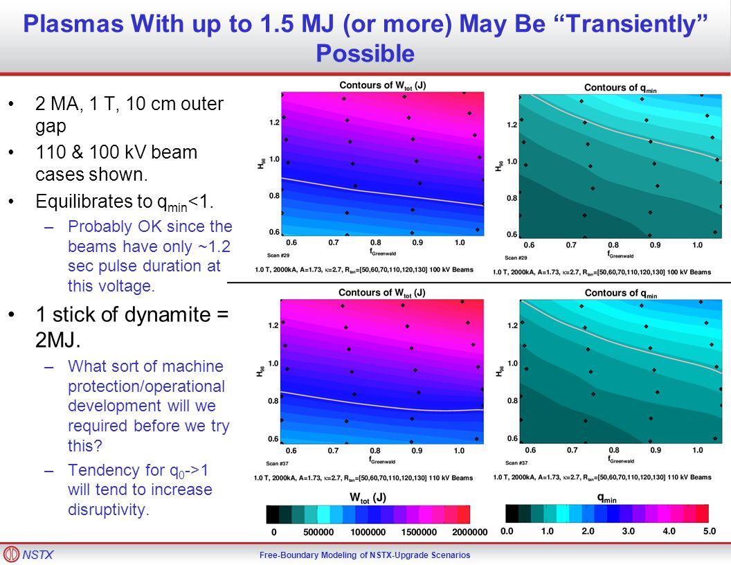 NSTX Free-Boundary Modeling of NSTX-Upgrade Scenarios Plasmas With up to 1.5 MJ (or more) May Be Transiently Possible 2 MA, 1 T, 10 cm outer gap 110 & 100 kV beam cases shown.