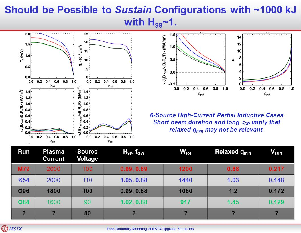 NSTX Free-Boundary Modeling of NSTX-Upgrade Scenarios Should be Possible to Sustain Configurations with ~1000 kJ with H 98 ~1.
