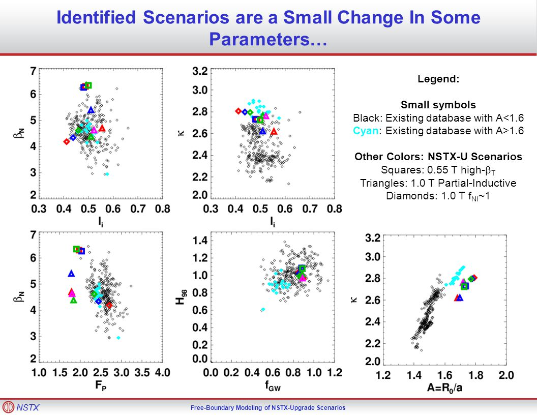 NSTX Free-Boundary Modeling of NSTX-Upgrade Scenarios Identified Scenarios are a Small Change In Some Parameters… Legend: Small symbols Black: Existing database with A<1.6 Cyan: Existing database with A>1.6 Other Colors: NSTX-U Scenarios Squares: 0.55 T high-  T Triangles: 1.0 T Partial-Inductive Diamonds: 1.0 T f NI ~1