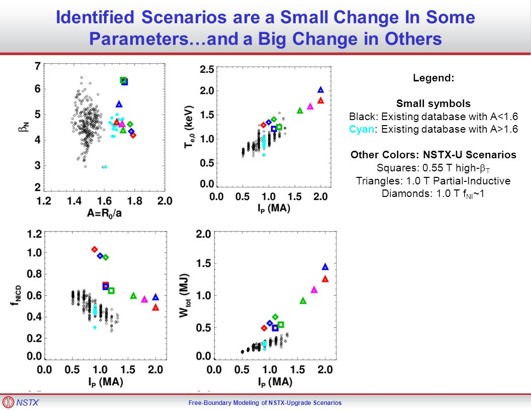 NSTX Free-Boundary Modeling of NSTX-Upgrade Scenarios Identified Scenarios are a Small Change In Some Parameters…and a Big Change in Others Legend: Small symbols Black: Existing database with A<1.6 Cyan: Existing database with A>1.6 Other Colors: NSTX-U Scenarios Squares: 0.55 T high-  T Triangles: 1.0 T Partial-Inductive Diamonds: 1.0 T f NI ~1