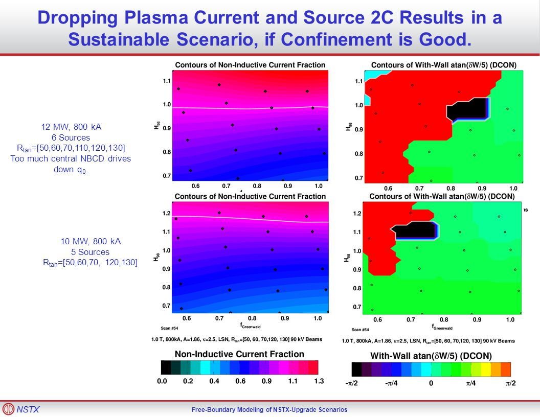 NSTX Free-Boundary Modeling of NSTX-Upgrade Scenarios Dropping Plasma Current and Source 2C Results in a Sustainable Scenario, if Confinement is Good.