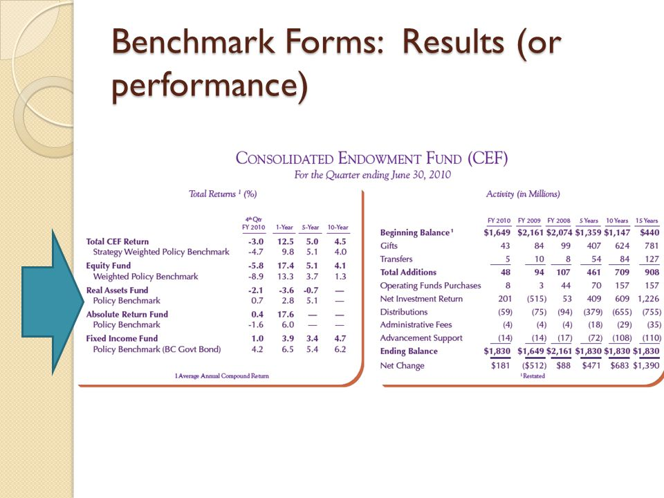 Benchmark Forms: Results (or performance)