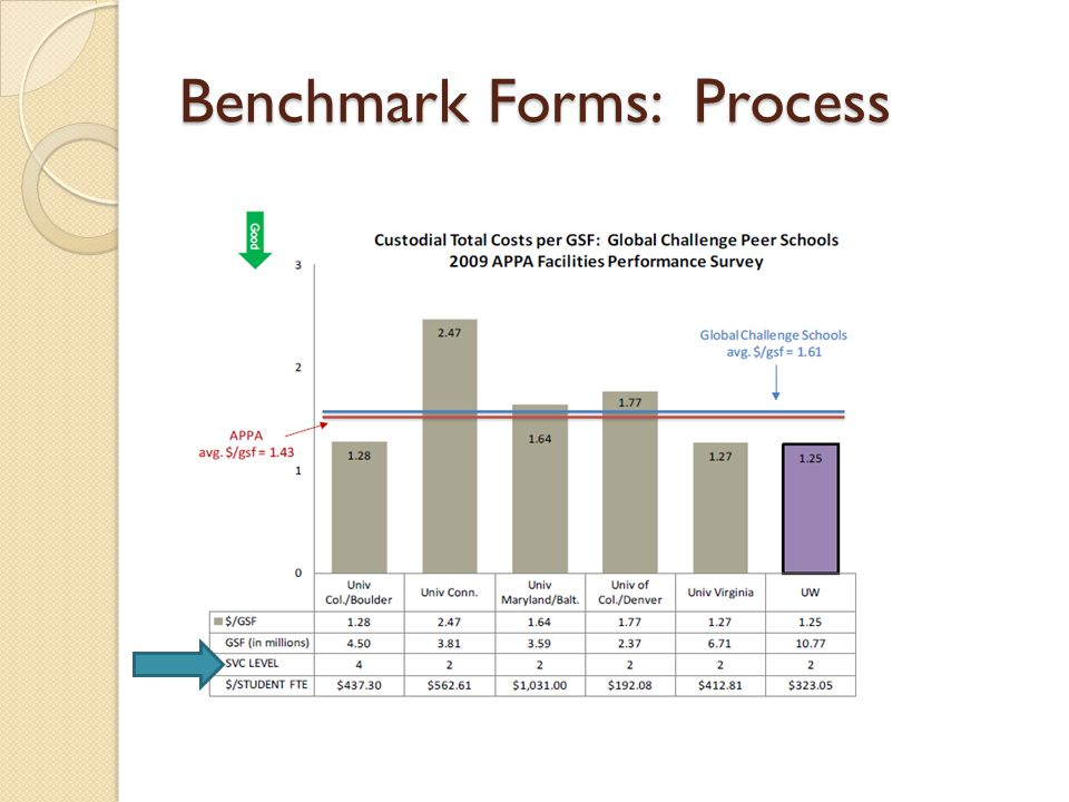 Benchmark Forms: Process
