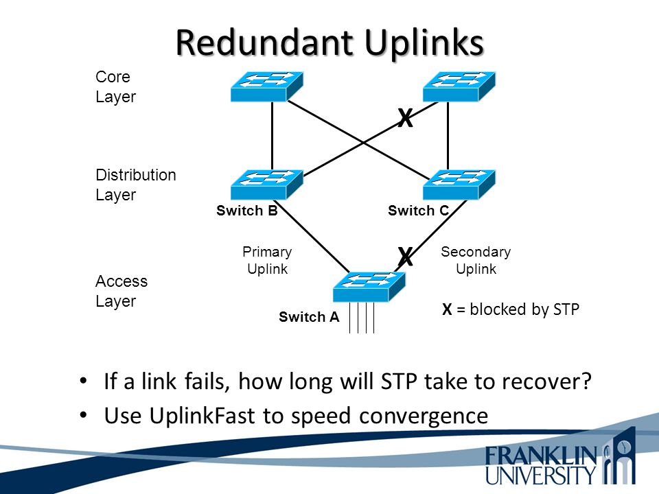Redundant Uplinks Access Layer Distribution Layer Core Layer Switch A Switch BSwitch C Primary Uplink Secondary Uplink X X X = blocked by STP If a lin