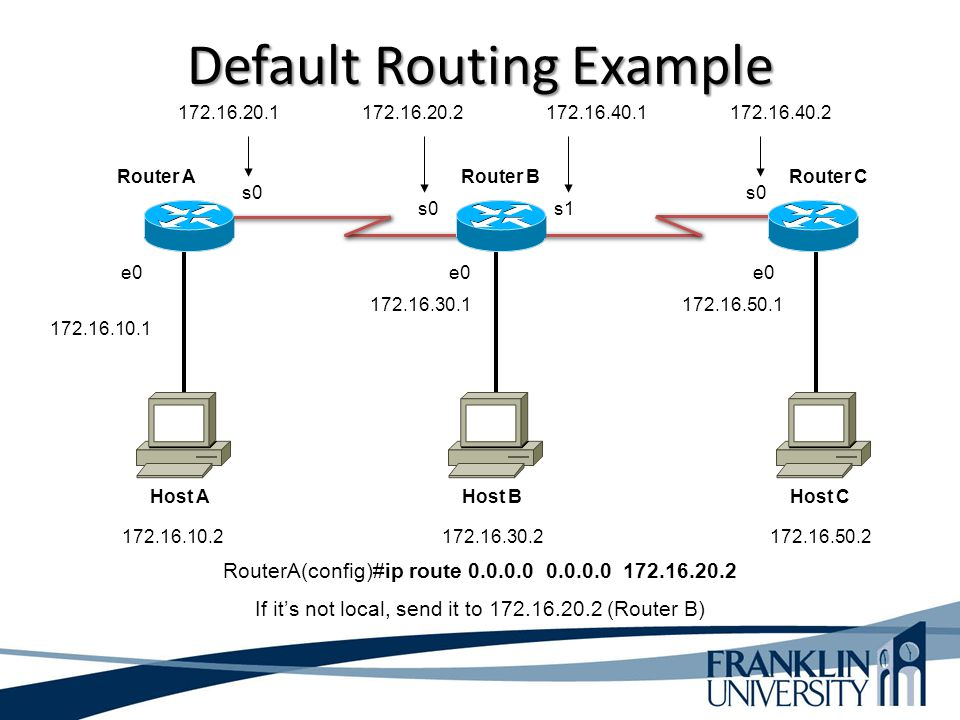 Default Routing Example RouterA(config)#ip route 0.0.0.0 0.0.0.0 172.16.20.2 If it's not local, send it to 172.16.20.2 (Router B) e0 s0s1 s0 Router AR
