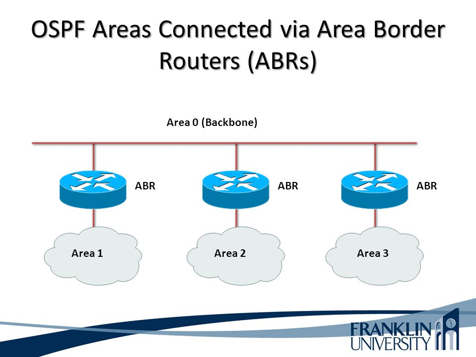OSPF Areas Connected via Area Border Routers (ABRs) Area 1Area 3Area 2 Area 0 (Backbone) ABR