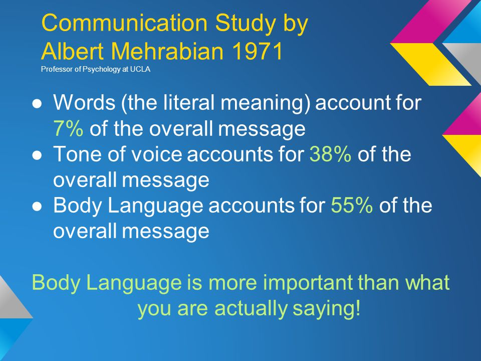 Communication Study by Albert Mehrabian 1971 Professor of Psychology at UCLA ●Words (the literal meaning) account for 7% of the overall message ●Tone of voice accounts for 38% of the overall message ●Body Language accounts for 55% of the overall message Body Language is more important than what you are actually saying!