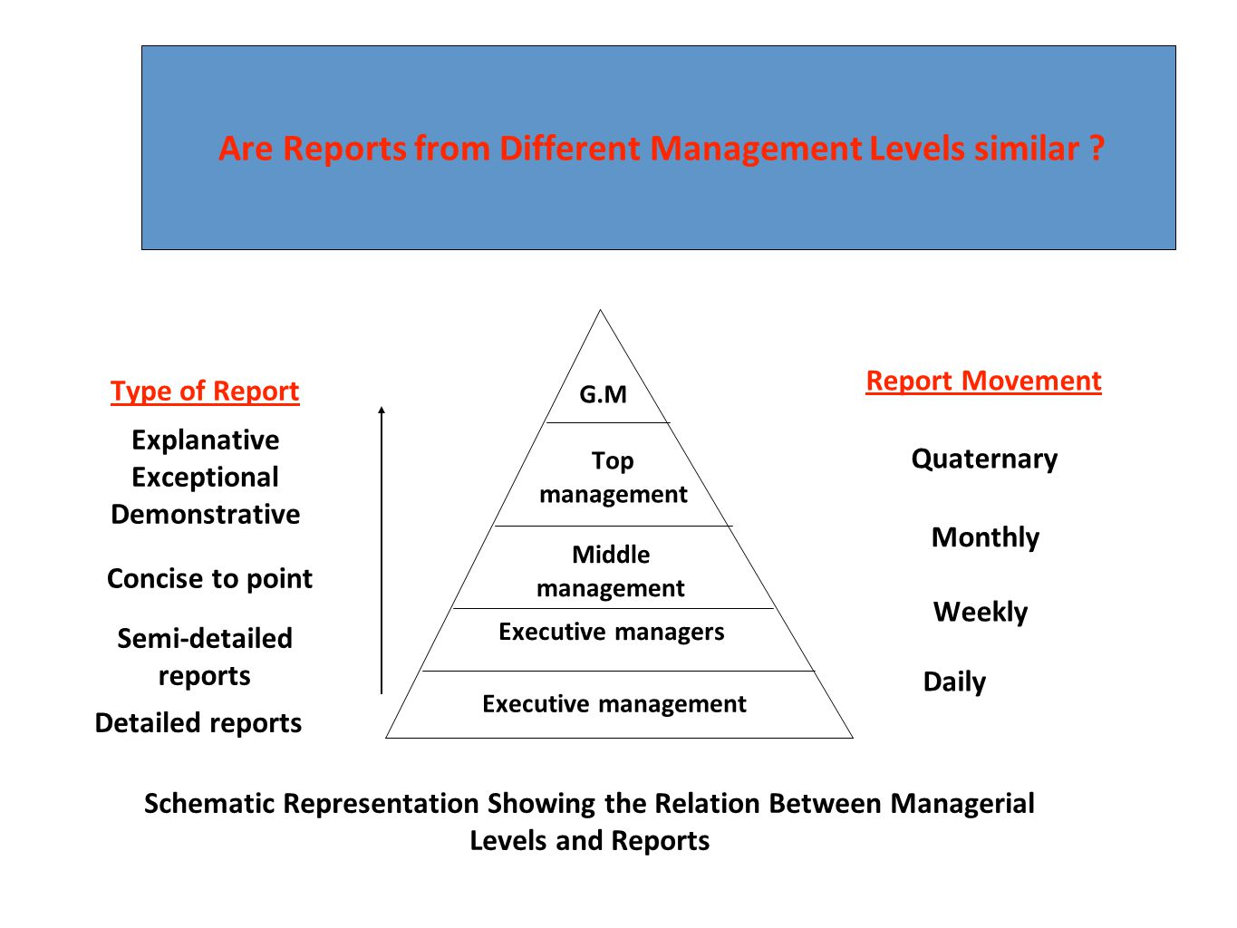 Are Reports from Different Management Levels similar ? Top management Middle management Executive managers Executive management Type of Report Explana
