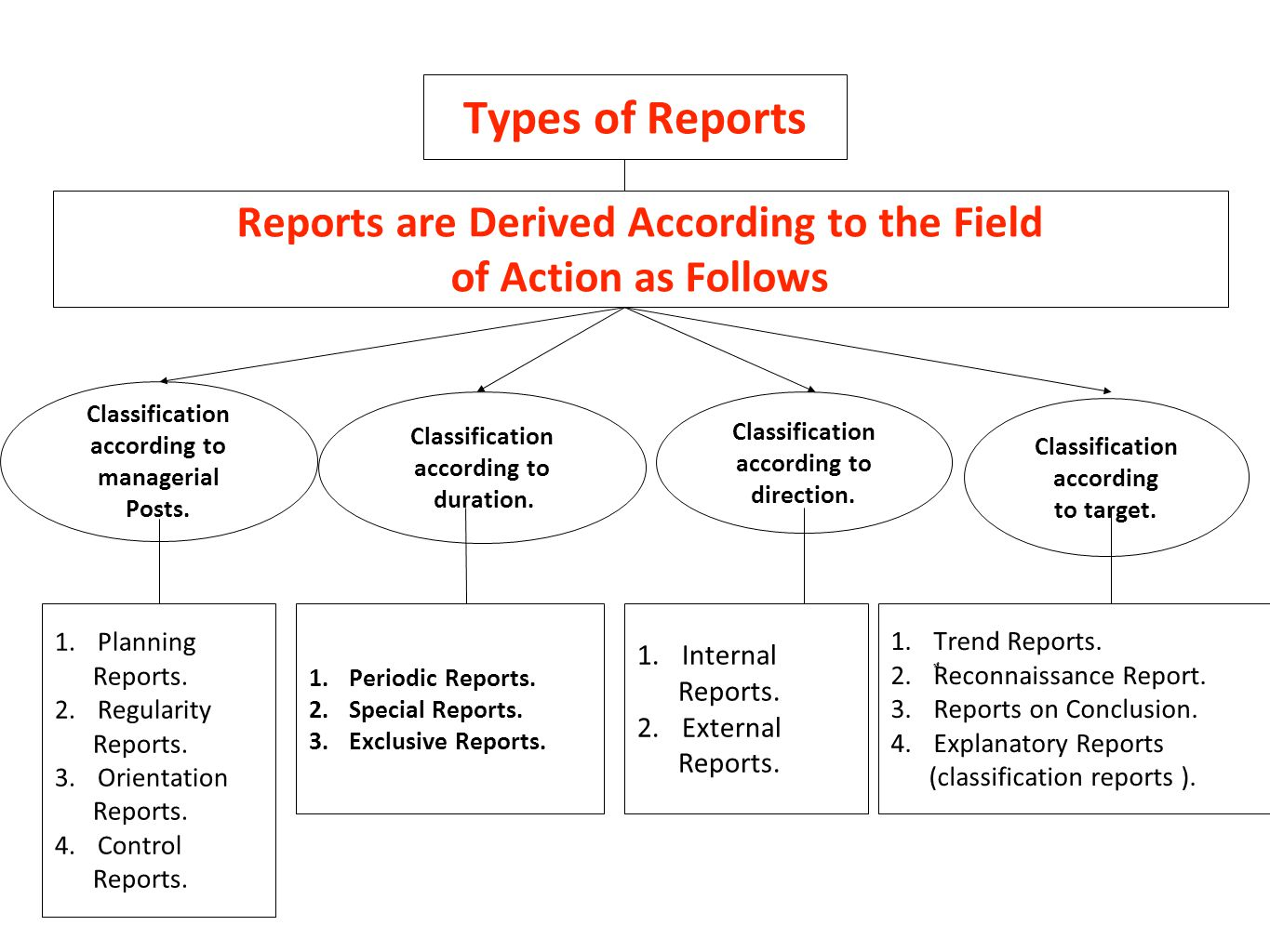 Types of Reports Reports are Derived According to the Field of Action as Follows 1.Trend Reports. 2. ٌ Reconnaissance Report. 3.Reports on Conclusion.