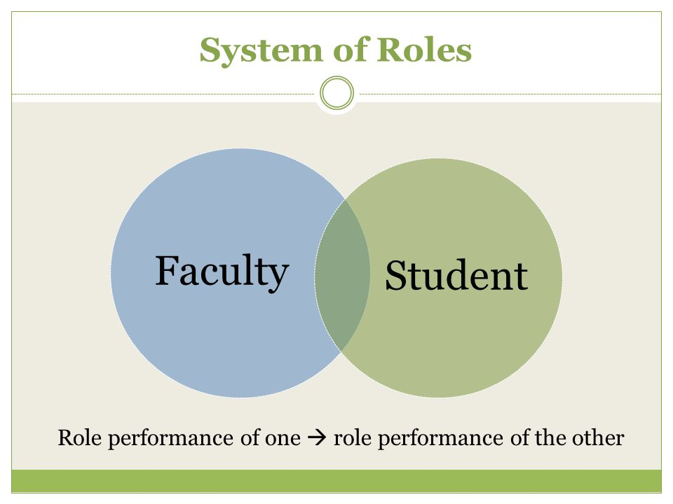 System of Roles Faculty Student Role performance of one  role performance of the other