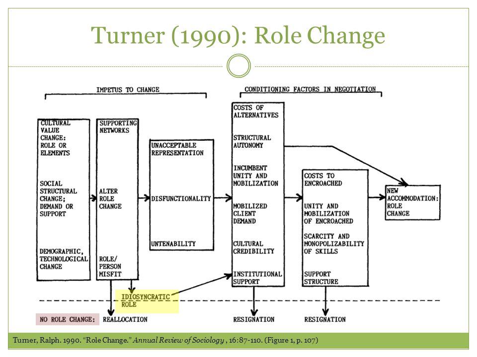 Turner (1990): Role Change Turner, Ralph. 1990.