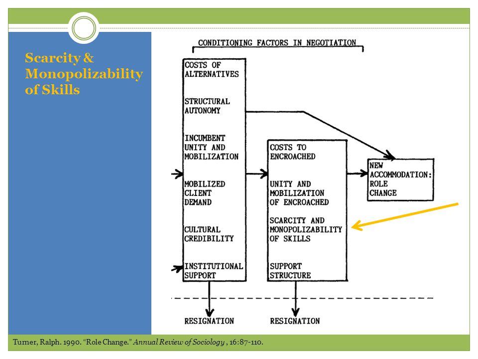 Scarcity & Monopolizability of Skills Turner, Ralph.