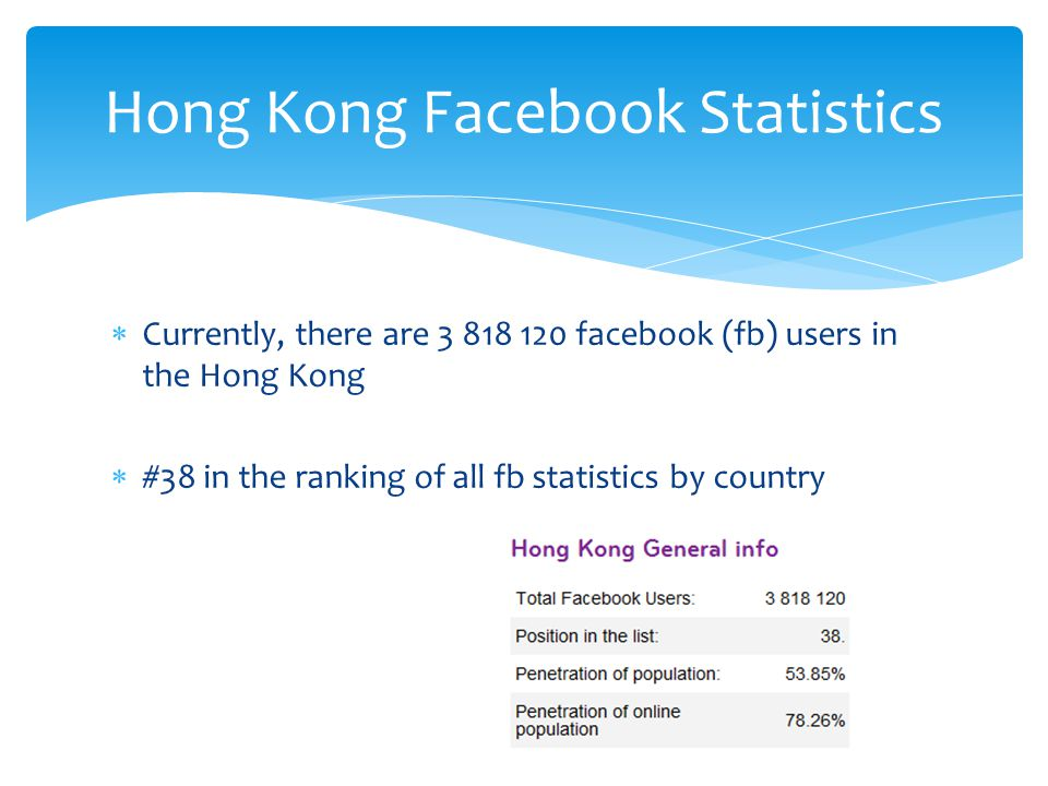  Currently, there are 3 818 120 facebook (fb) users in the Hong Kong  #38 in the ranking of all fb statistics by country Hong Kong Facebook Statistics