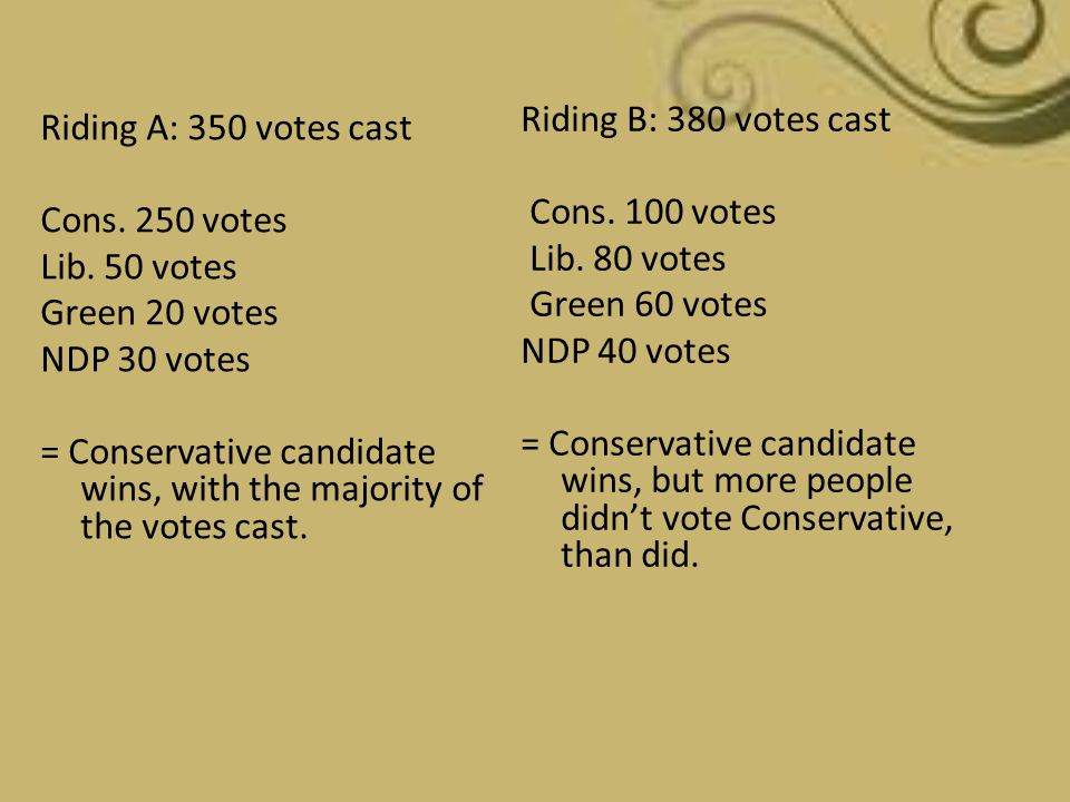 Riding B: 380 votes cast Cons. 100 votes Lib. 80 votes Green 60 votes NDP 40 votes = Conservative candidate wins, but more people didn't vote Conserva