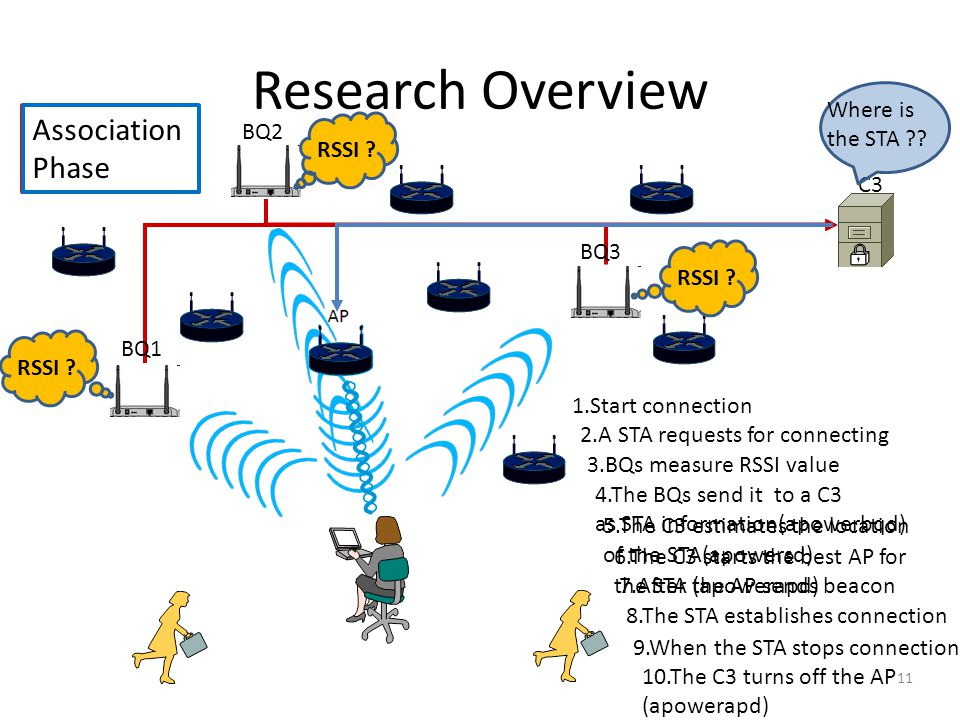 Research Overview 1.Start connection 2.A STA requests for connecting 3.BQs measure RSSI value 4.The BQs send it to a C3 as STA information(apowerbqd) 5.The C3 estimates the location of the STA(apowersd) 7.After the AP sends beacon 6.The C3 starts the best AP for the STA (apowerapd) 8.The STA establishes connection 9.When the STA stops connection 10.The C3 turns off the AP (apowerapd) BQ1 BQ2 BQ3 C3 Where is the STA .